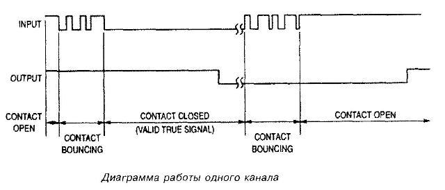 Диаграмма работы одного канала