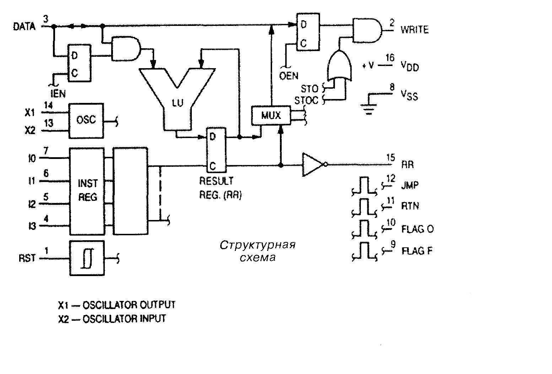 Микросхема 4500 - структурная схема