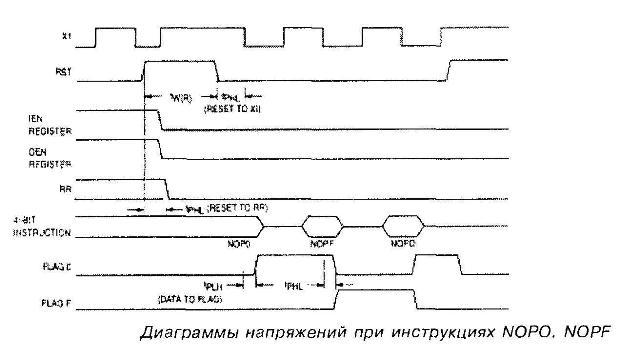 Диаграммы напряжений при инструкциях NOPO, NOPF