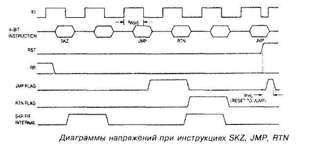 Диаграммы напряжений при инструкциях SKZ, JMP, RTN