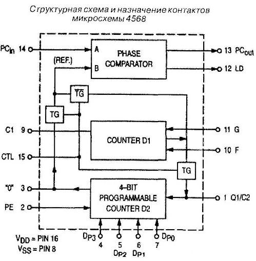 4568 - структурная схема и