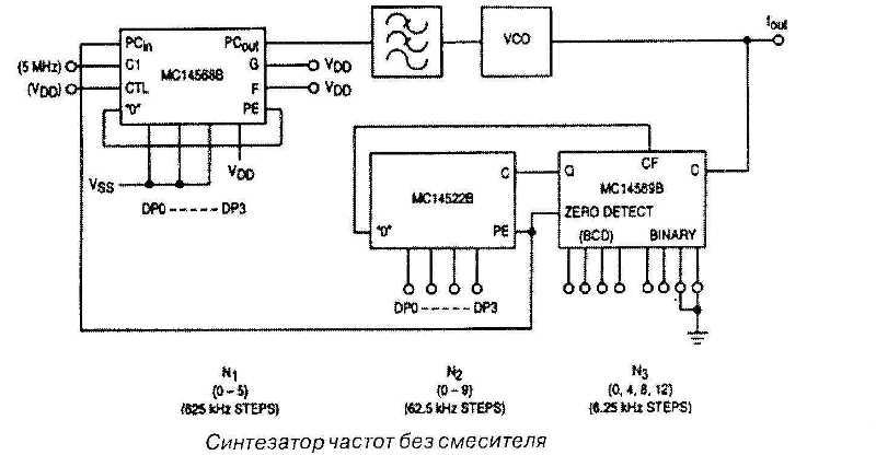 Микросхема 4568 - синтезатор