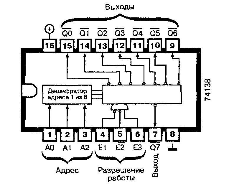 Микросхемы: 74ALS138, 74AS138, 74F138, 74LS138, 74S138 - быстродействующий дешифратор/демультиплексор
