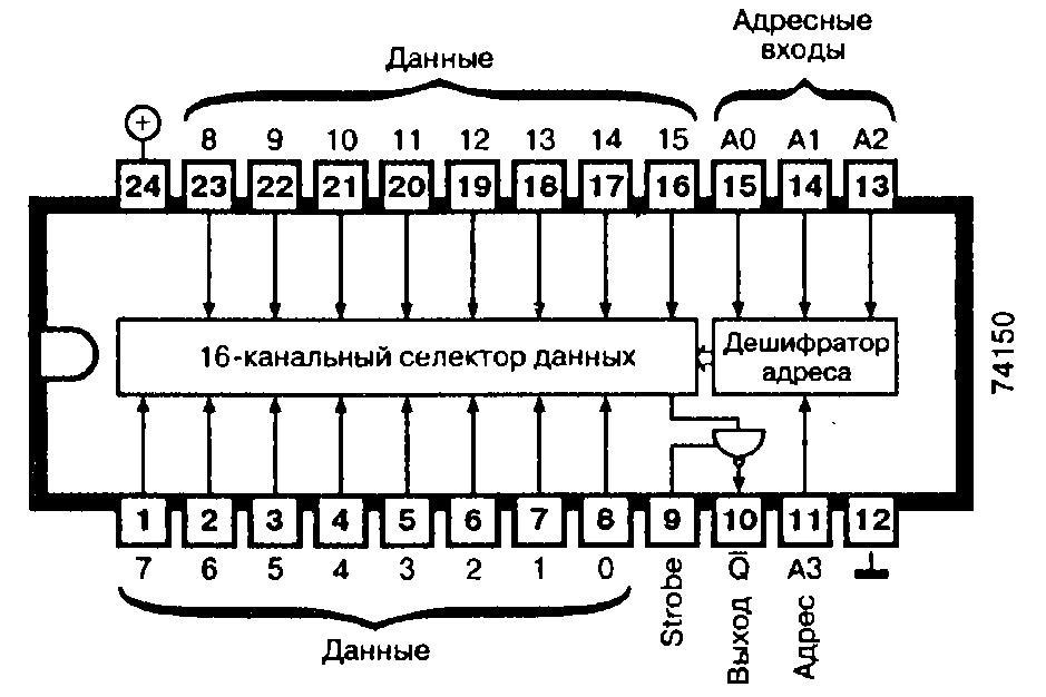 Микросхема 74150 - 16-канальный селектор данных, мультиплексор
