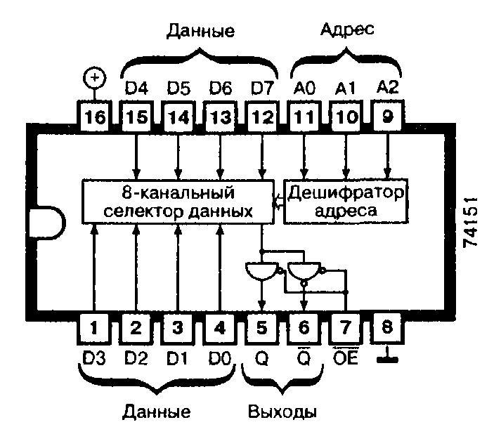 Микросхемы: 74151, 74ALS151, 74AS151, 74F151, 74LS151, 74S151 - восьмиканальный селектор данных