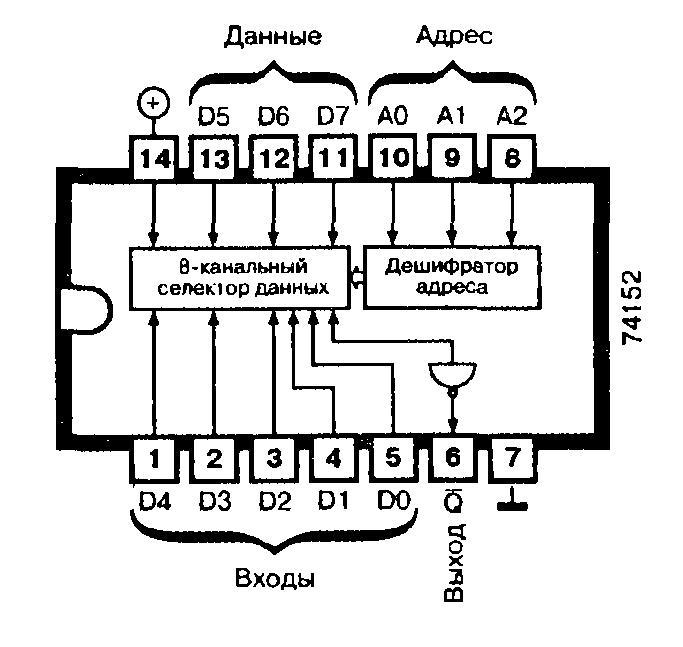 Микросхемы: 74152, 74LS152 - восьмиканальный селектор данных
