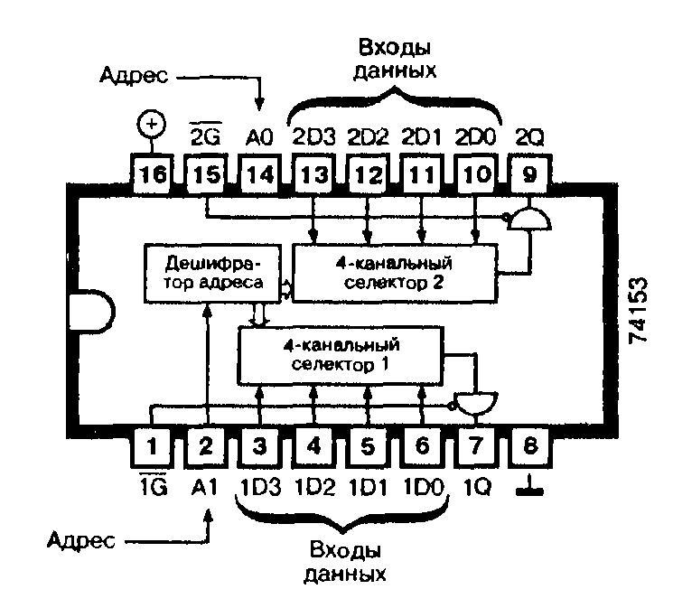 Микросхемы: 74153, 74ALS153, 74AS153, 74F153, 74LS153, 74LS153, 74S153 - два 4-канальных селектора данных