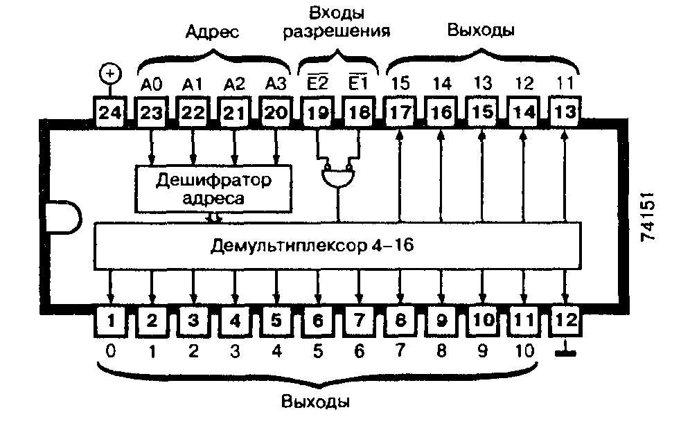 Микросхемы: 74154, 74L154, 74LS154 - четырёхразрядный дешифратор/демультиплексор