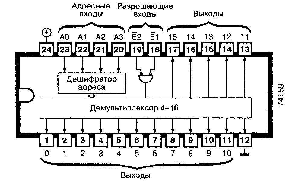 Микросхема 74159 - четырёхразрядный дешифратор/демультиплексор 4-16