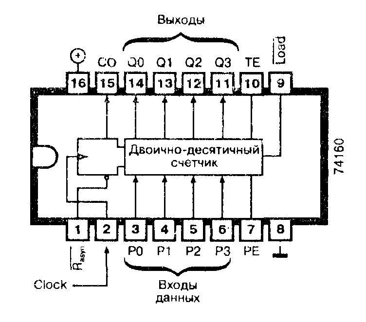 Микросхемы: 74160, 74ALS160, 74AS160, 74F160, 74LS160, 74S160 - синхронный программируемый десятичный счетчик