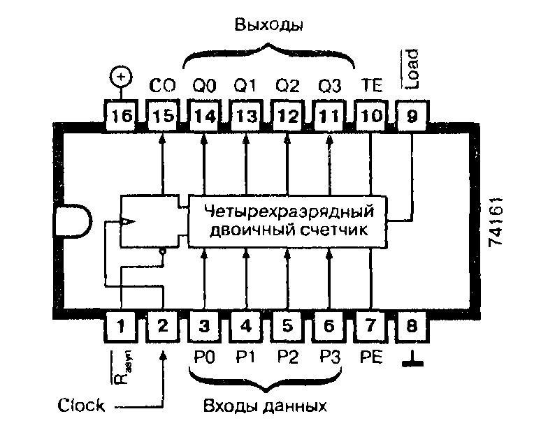 Микросхемы: 74161, 74ALS161, 74AS161, 74F161, 74LS161, 74S161 - синхронный 4-разрядный двоичный счетчик