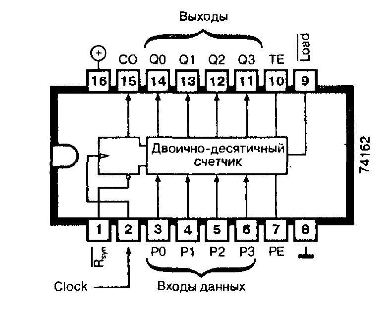 Микросхемы: 74162, 74ALS162, 74AS162, 74F162, 74LS162, 74S162 - синхронный десятичный счётчик