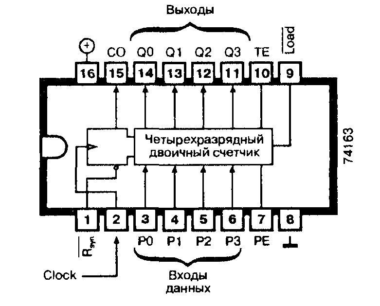 Микросхемы: 74163, 74ALS163, 74AS163, 74F163, 74LS163, 74S163 - 4-разрядный двоичный счетчик