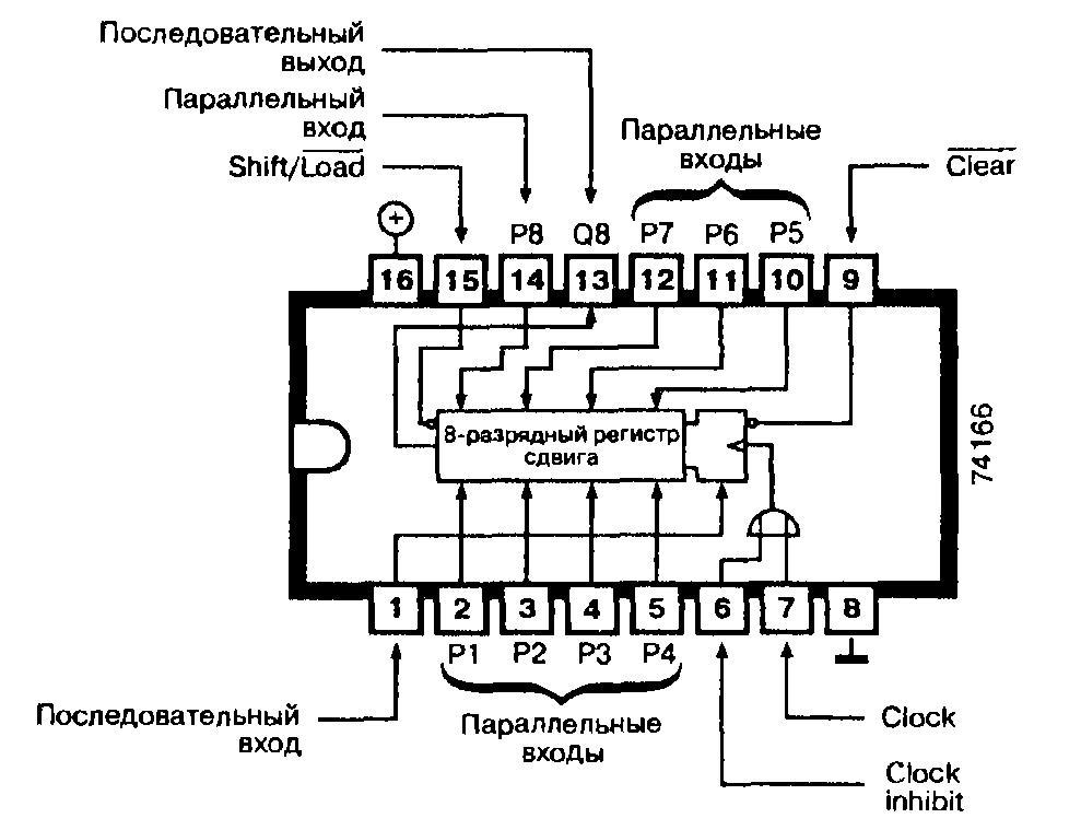 Микросхемы: 74166, 74ALS166, 74F166, 74LS166 - 8-разрядный регистр сдвига
