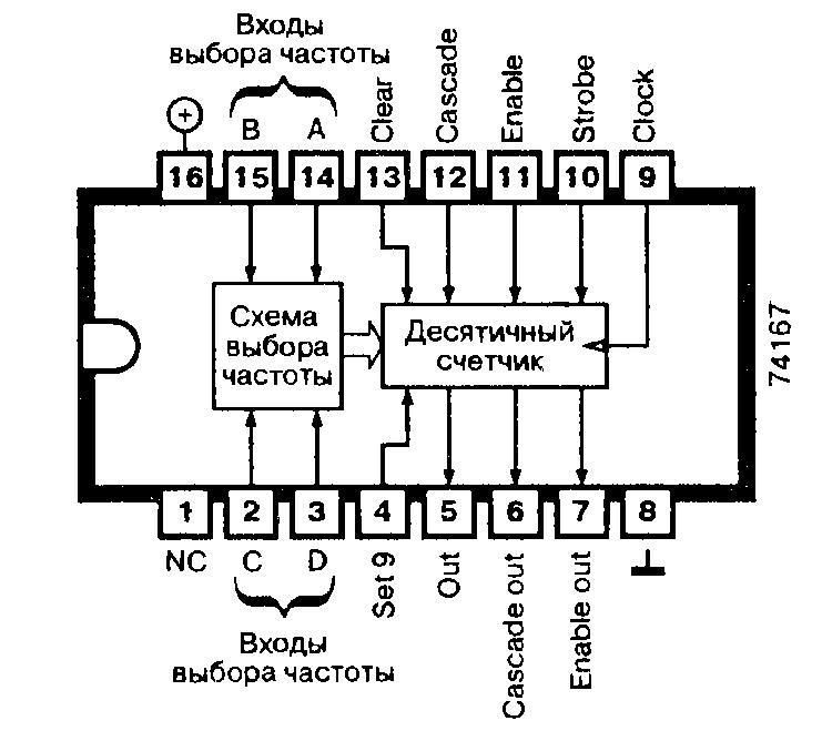 Микросхема 74167 - программируемый десятичный делитель частоты