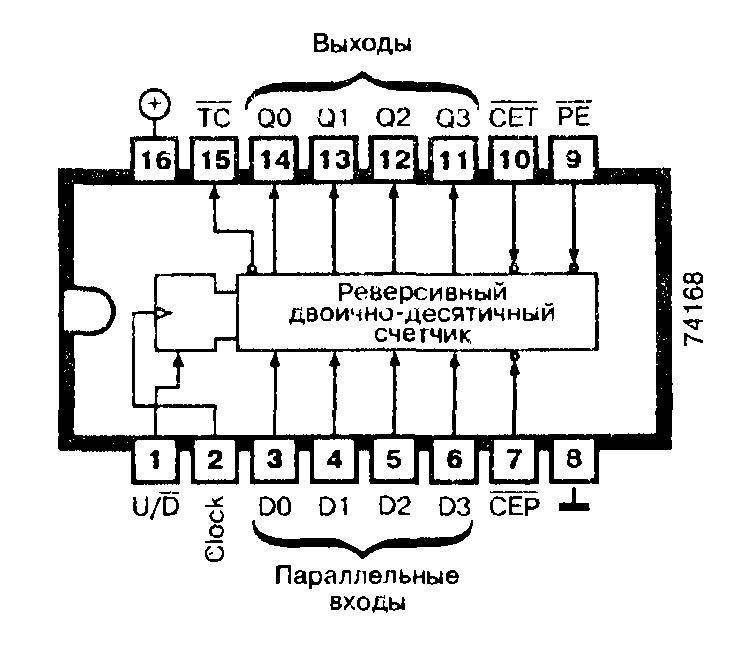 Микросхемы: 74ALS168, 74AS168, 74F168, 74LS168, 74S168 - синхронный программируемый десятичный счетчик
