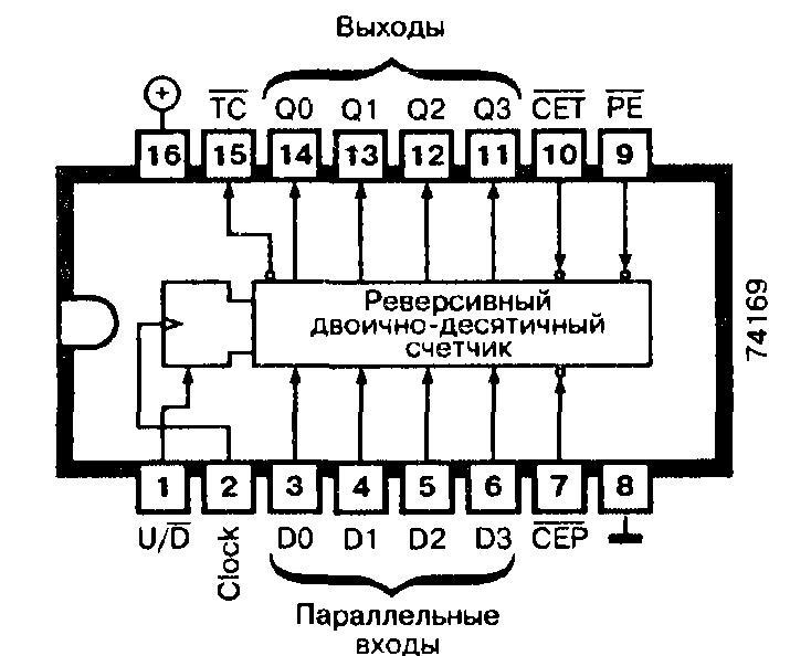 Микросхемы: 74ALS169, 74AS169, 74F169, 74LS169, 74S169 - синхронный программируемый двоичный счетчик