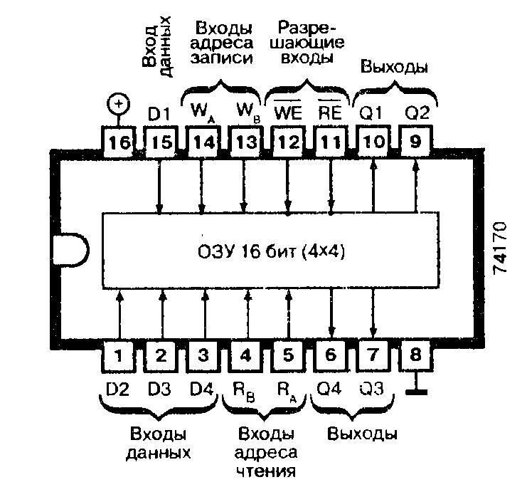 Микросхемы: 74170, 74LS170 - оперативное запоминающее устройство