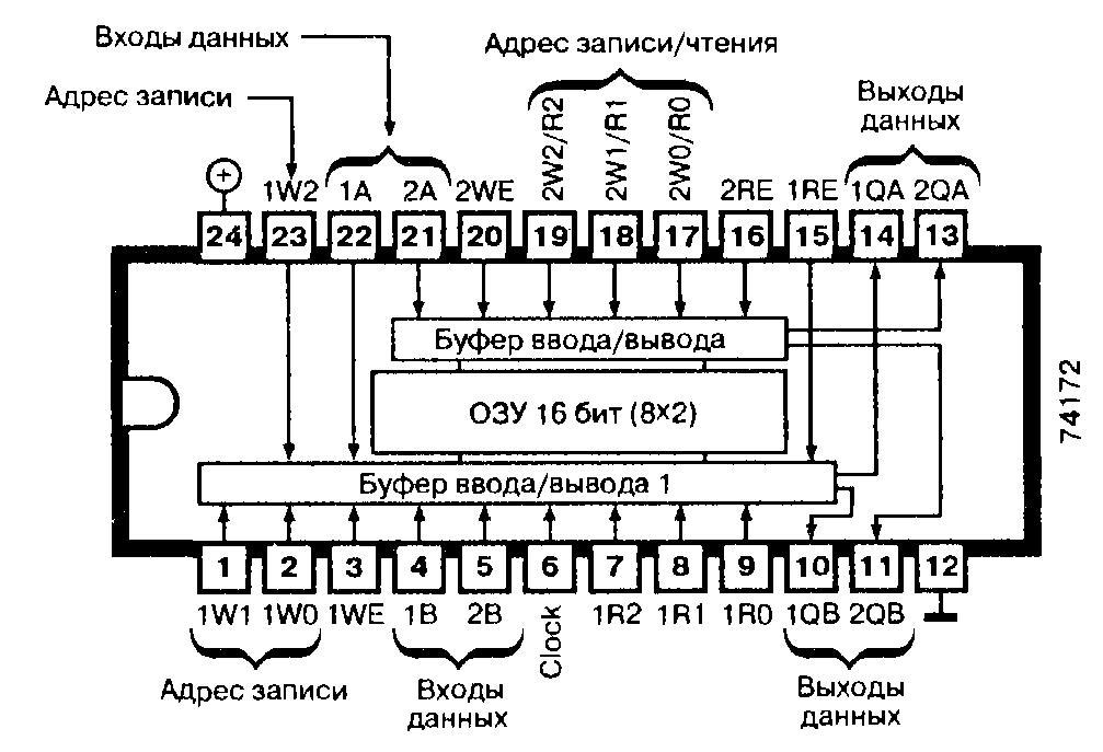 Микросхемы 74172, 74S172 - ОЗУ 16 бит