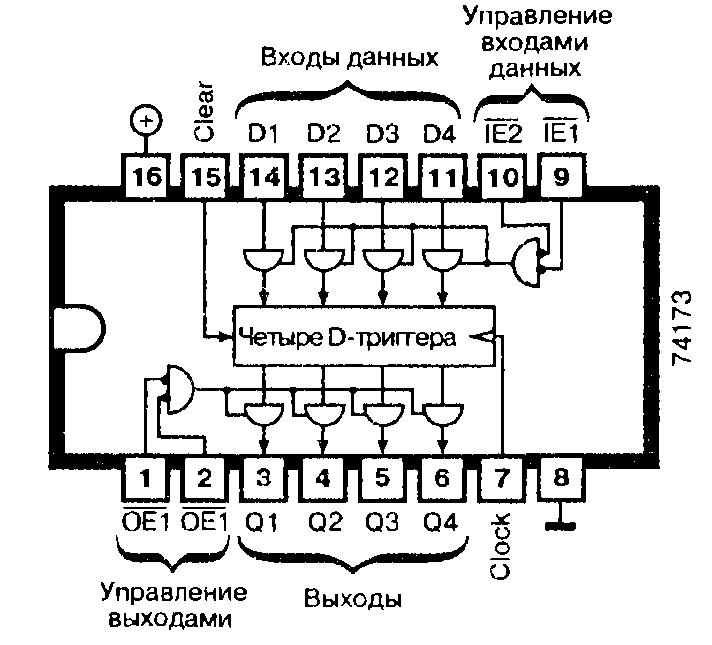 Микросхемы: 74173, 74LS173 - четырёхразрядный регистр