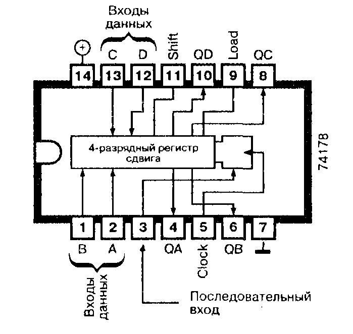 Микросхема 74178 - четырёхразрядный регистр сдвига