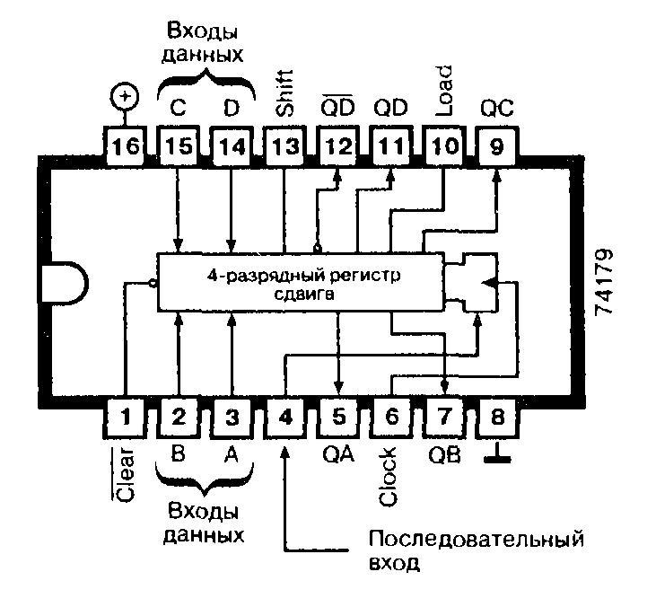 Микросхема 74179 - четырёхразрядный регистр сдвига