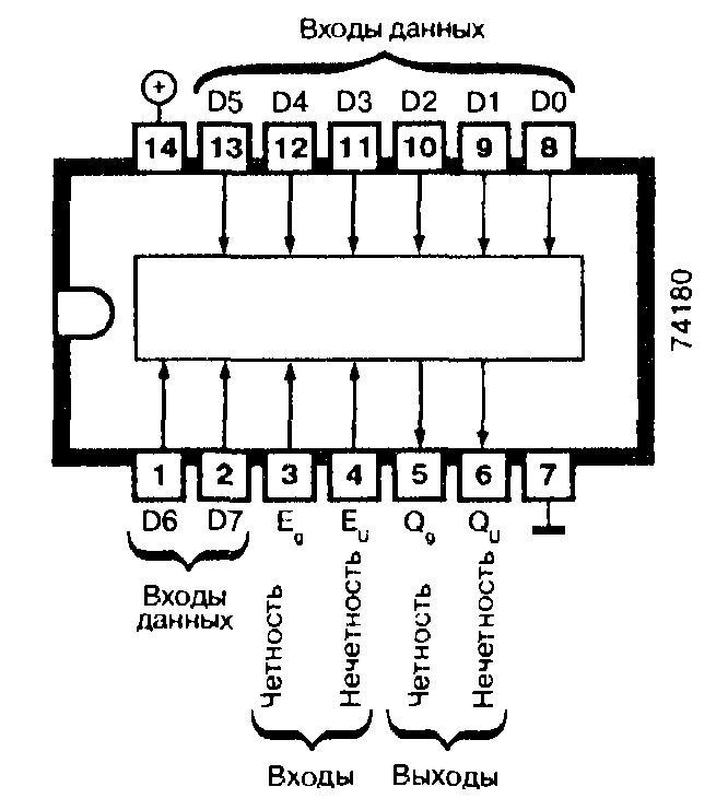 Микросхема 74180 - схема проверки на чётность