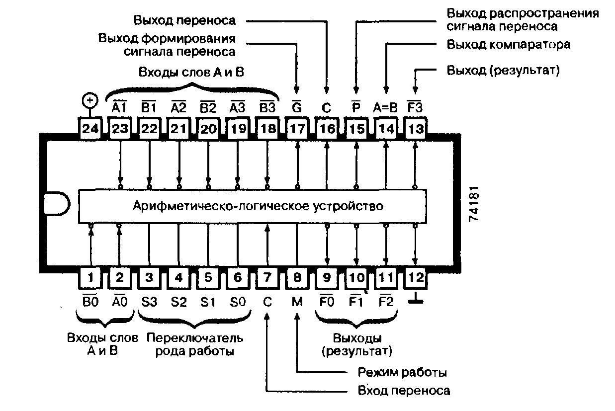 Микросхемы: 74181, 74AS181, 74F181, 74LS181, 74S181 - четырёхразрядное АЛУ