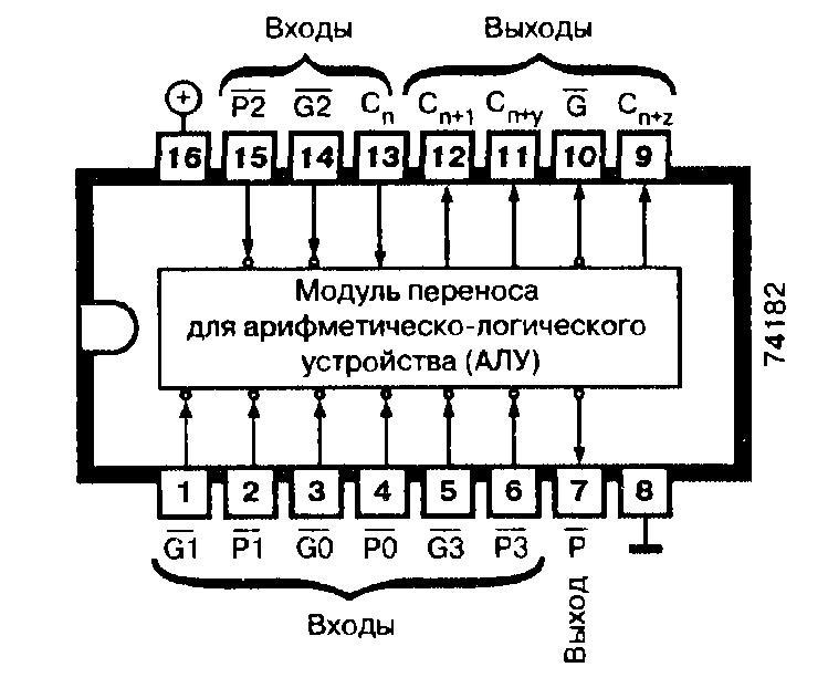Микросхемы: 74182, 74AS182, 74F182, 74LS182, 74S182 - Модуль переноса для АЛУ