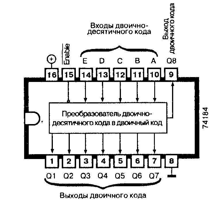 Микросхема 74184 - преобразователь двоично-десятичного кода в двоичный