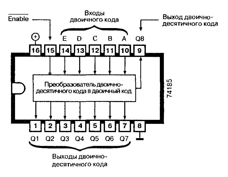 Микросхема 74185 - преобразователь двоичного кода в двоично-десятичный
