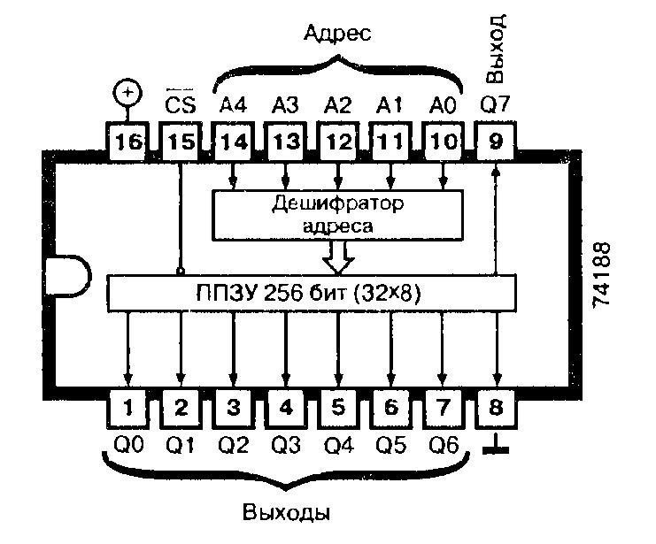 Микросхема 74188, 74S188 - программируемое ПЗУ