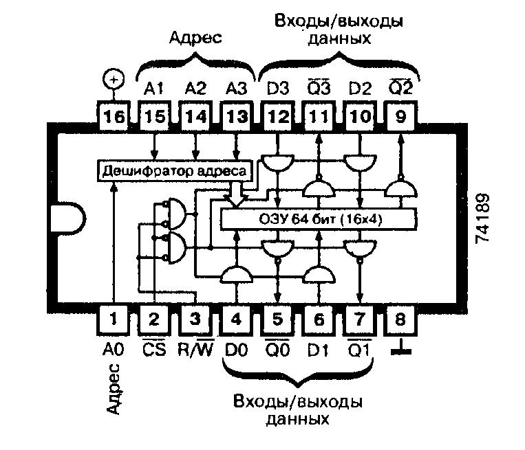 Микросхемы: 74F189, 74LS189, 74S189 - ОЗУ 64 бита