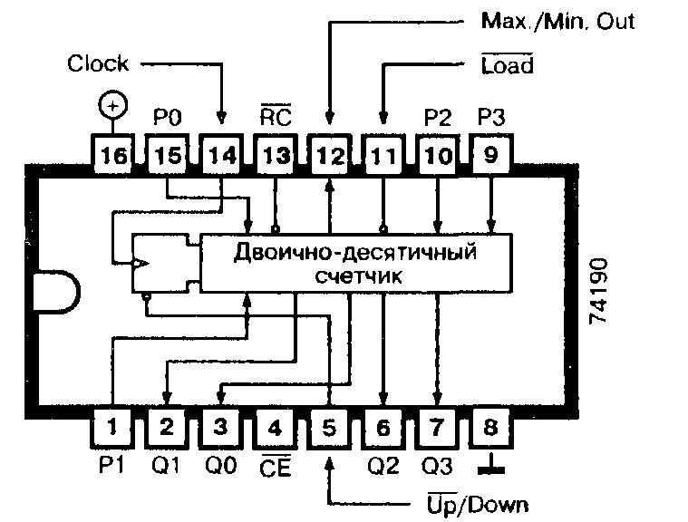 Микросхемы: 74190, 74ALS190, 74F190, 74LS190 - синхронный программируемый реверсивный десятичный счётчик