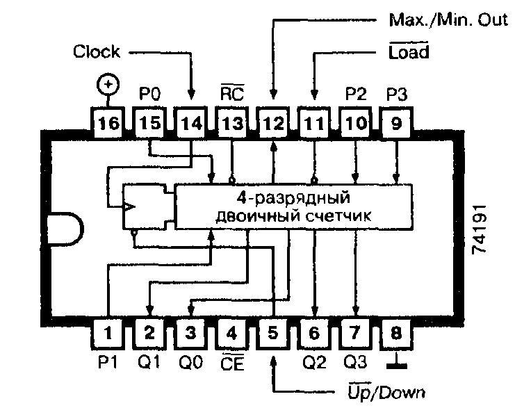 Микросхемы: 74191, 74ALS191, 74F191, 74LS191 - синхронный программируемый двоичный счётчик