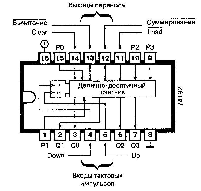 Микросхемы: 74192, 74ALS192, 74F192, 74L192, 74LS192 - синхронный программируемый десятичный счетчик