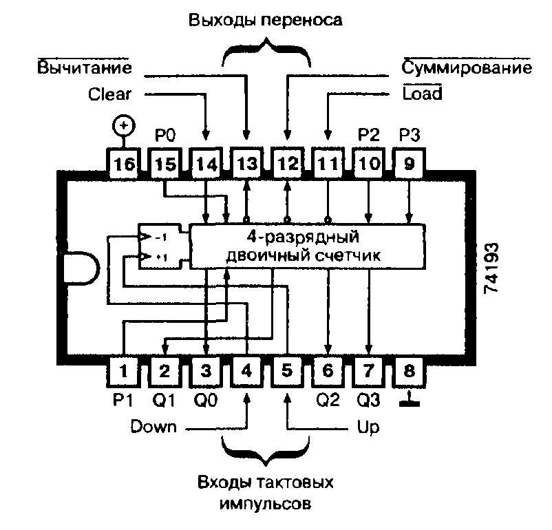 Микросхемы: 74193, 74ALS193, 74F193, 74L193 74LS193 - синхронный реверсируемый двоичный счётчик