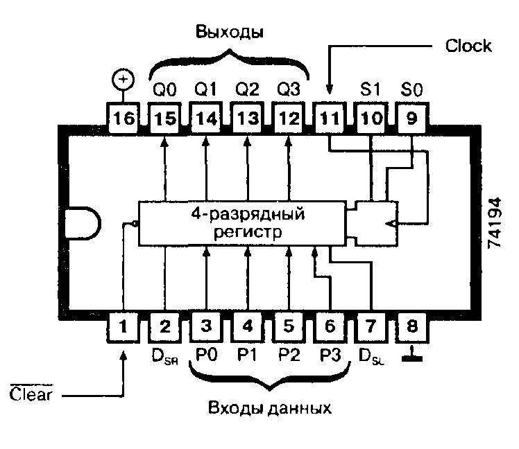 Микросхемы: 74194, 74ALS194, 74F194, 74LS194, 74L194 - регистр сдвига