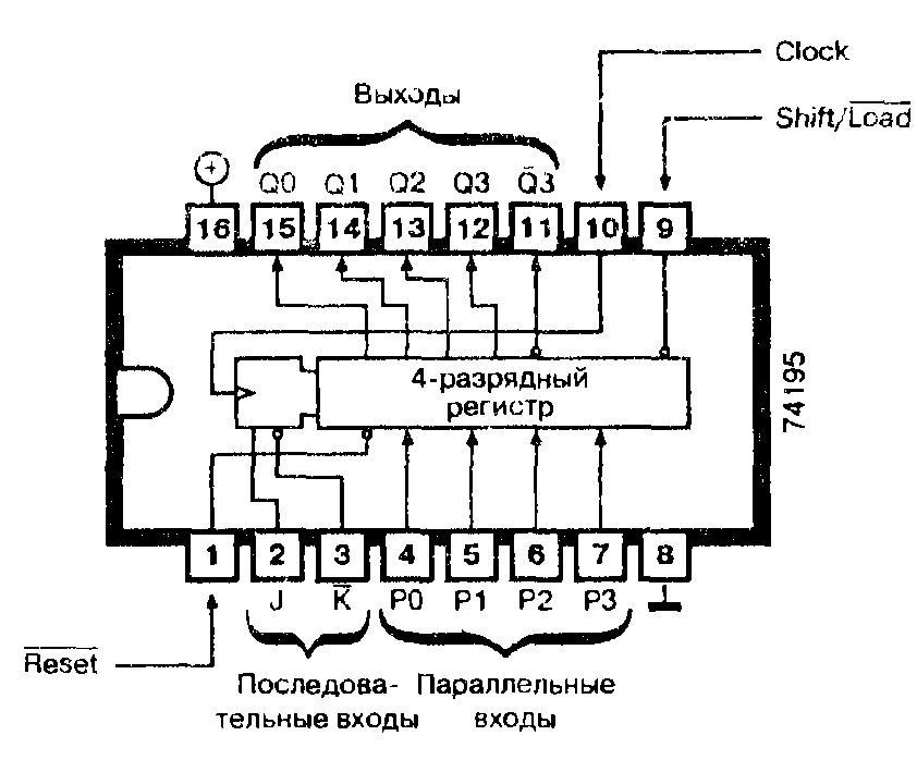 Микросхемы: 74195, 74AS195, 74F195, 74H195, 74LS195, 74S195 - четырёхразрядный регистр сдвига