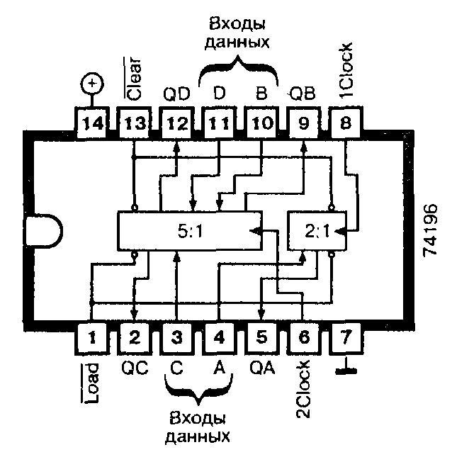 Микросхемы: 74196, 74LS196, 74S196 - программируемый десятичный счётчик