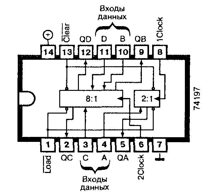 Микросхемы: 74197, 74LS197, 74S197 - программируемый четырёхразрядный двоичный счётчик