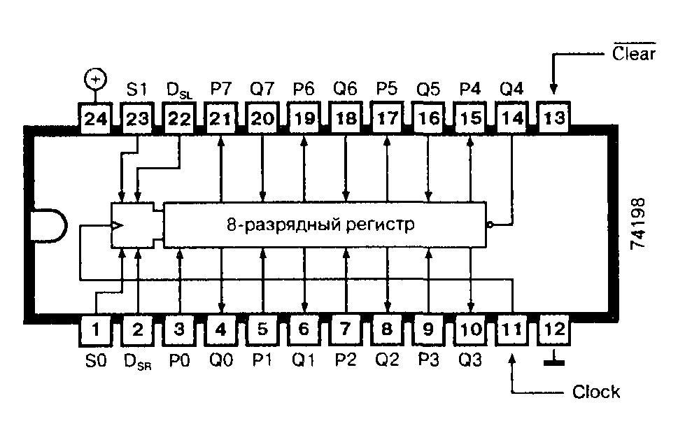 Микросхемы 74198, 74F198 - восьмиразрядный регистр сдвига