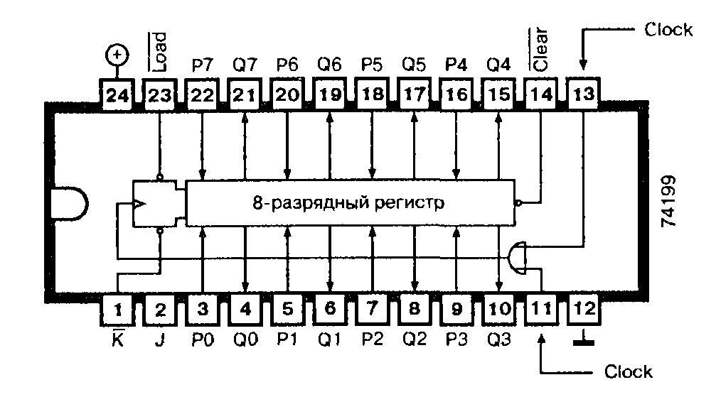 Микросхемы 74199, 74F199 - восьмиразрядный регистр сдвига