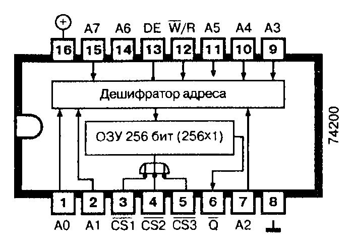 Микросхема 74200, 74S200 - ОЗУ 256 бит