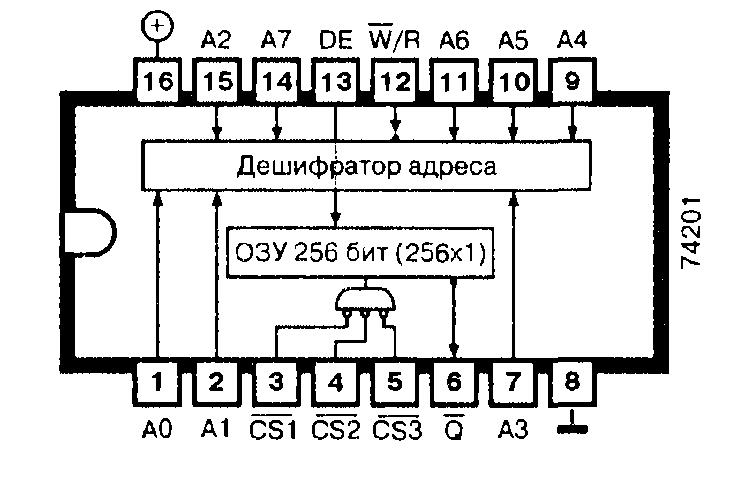 Микросхема 74S01 - ОЗУ 256 бит (256х1, три состояния)