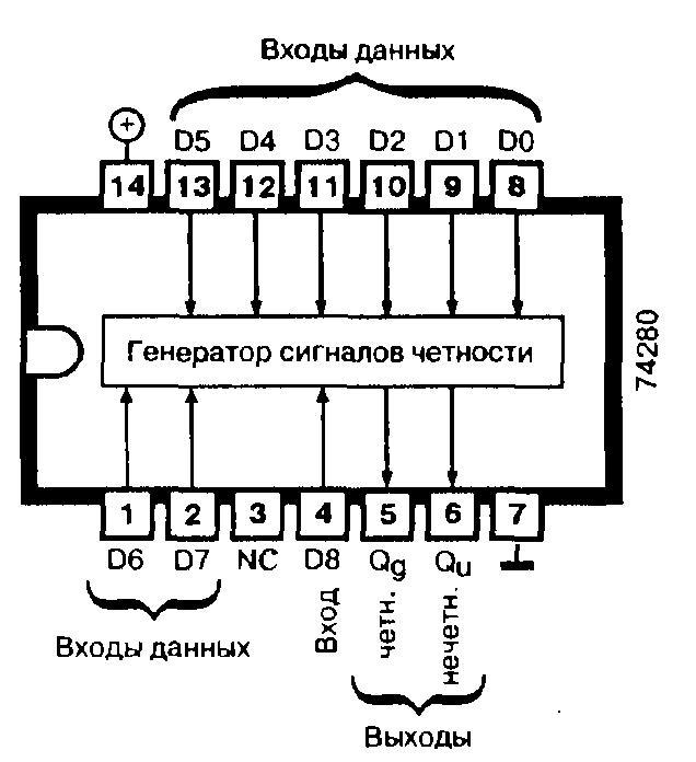 Микросхемы 74ALS280, 74AS280, 74F280, 74LS280, 74S280 - девятиразрядный генератор сигналов чётности/схема контроля чётности