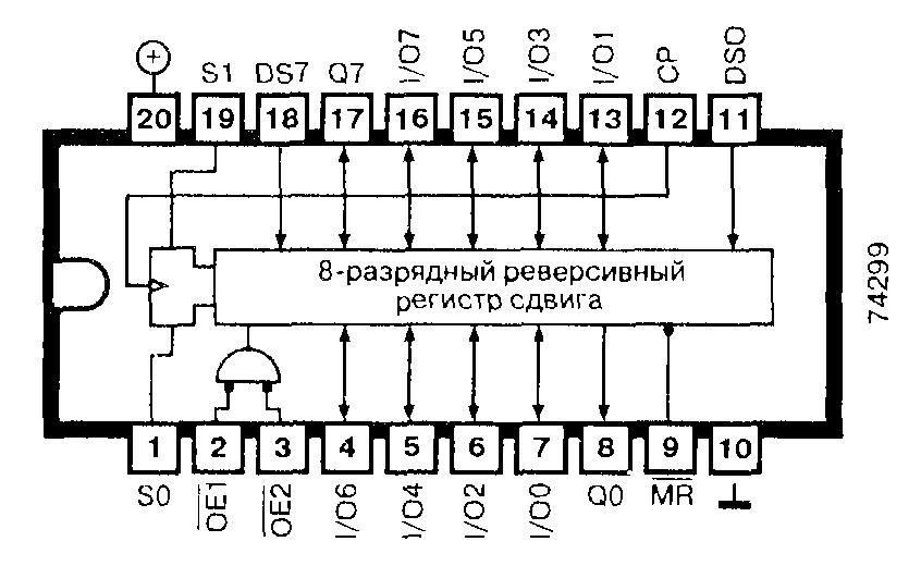 Микросхемы 74ALS299, 74AS299, 74F299, 74LS299, 74S299 - восьмиразрядный регистр сдвига влево/вправо (параллельно-последовательные вход и выход) с асинхронным сбросом (три состояния)