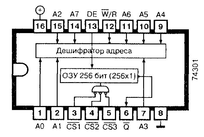 ОЗУ, 256 бит (256х1, открытый коллектор)