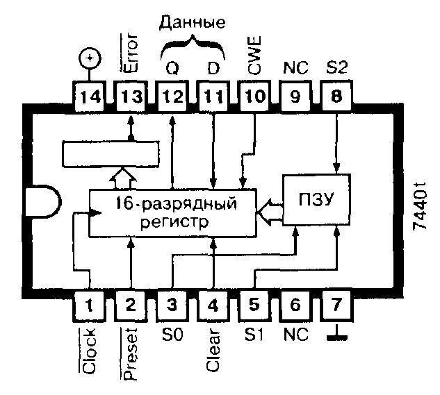 74F401 - генератор контрольного кода CRC
