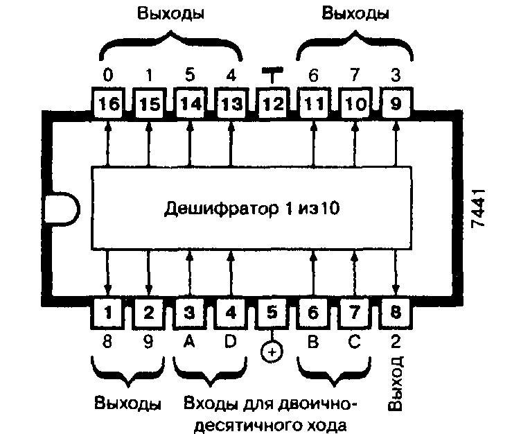 Микросхема 7441 - дешифратор двоично-десятичного кода (70 В, открытый коллектор)